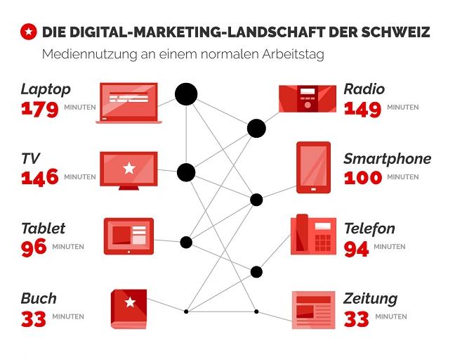 multichannel_marketing_nutzerverh_ch_2015