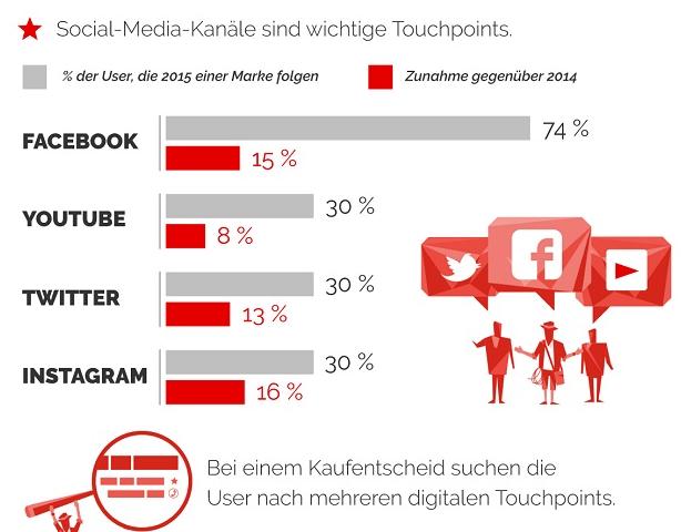 Multichannel Marketing Grafik Detail 2